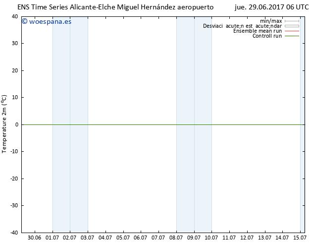 Temperatura (2m) GEFS TS jue 29.06.2017 06 GMT