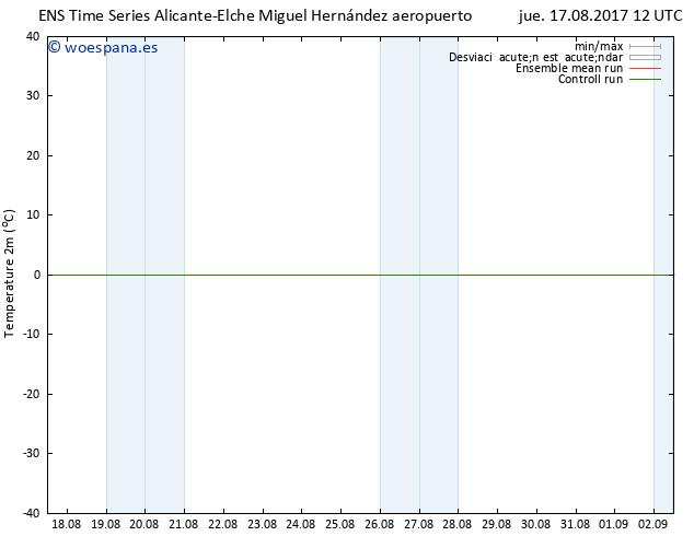 Temperatura (2m) GEFS TS jue 17.08.2017 12 GMT