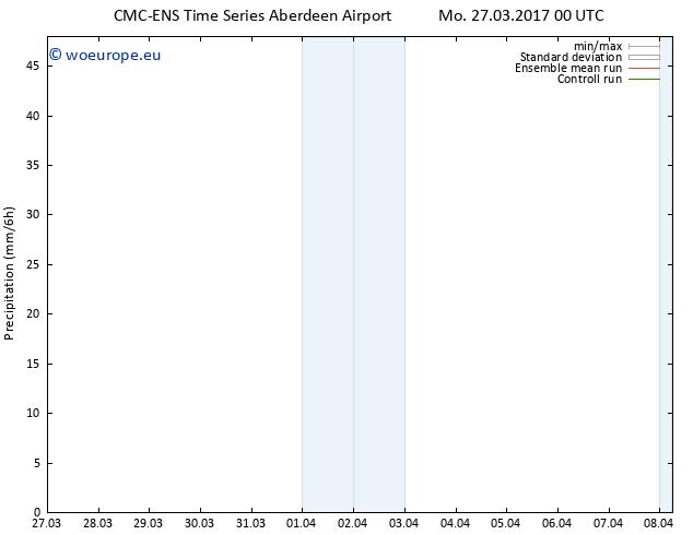 Precipitation CMC TS Mo 27.03.2017 00 GMT