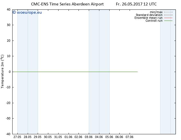Temperature (2m) CMC TS Fr 26.05.2017 12 GMT