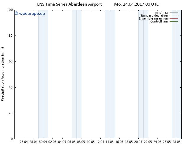 Precipitation accum. GEFS TS Mo 24.04.2017 06 GMT