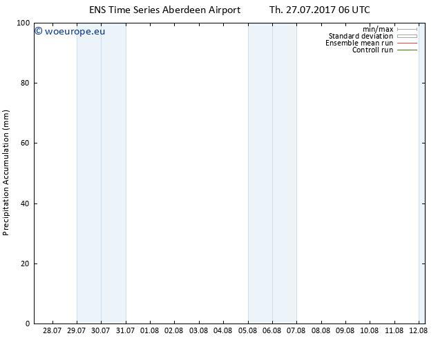 Precipitation accum. GEFS TS Th 27.07.2017 12 GMT