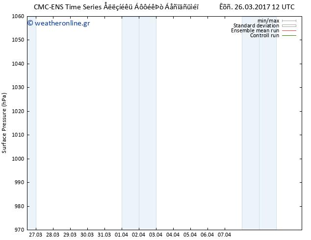 Πίεση στην  επιφάνεια  CMC TS Κυρ 26.03.2017 12 GMT