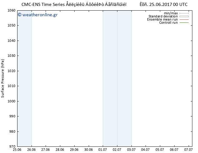 Πίεση στην  επιφάνεια  CMC TS Κυρ 25.06.2017 00 GMT