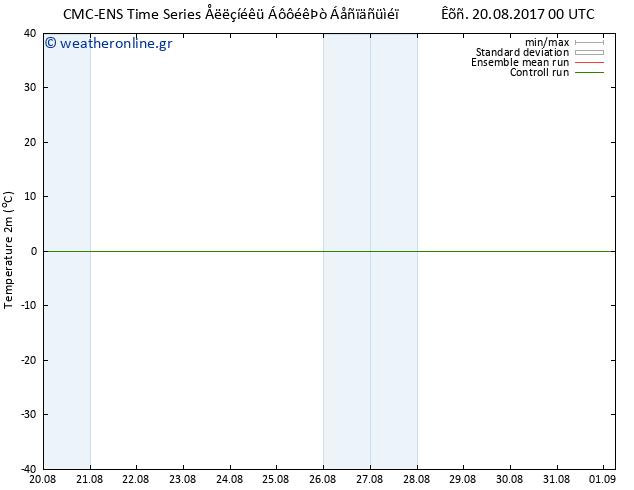 Χάρτης  Θερμοκρασίας  CMC TS Κυρ 20.08.2017 00 GMT