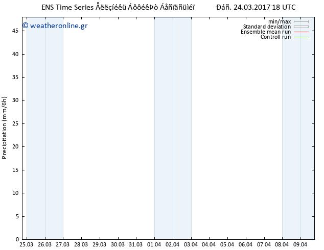 Υετός GEFS TS Σαβ 25.03.2017 00 GMT
