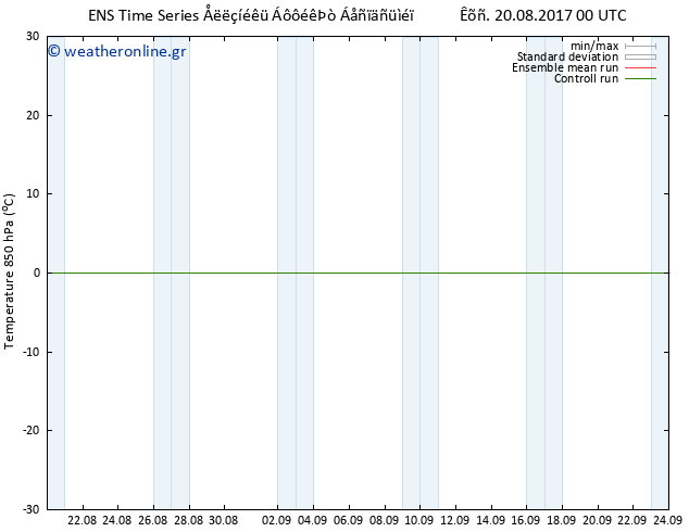 Temp. 850 hPa GEFS TS Κυρ 20.08.2017 00 GMT