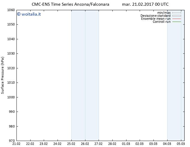 Pressione al suolo CMC TS mar 21.02.2017 00 GMT