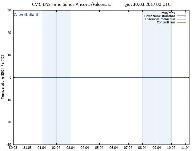 Temp. 850 hPa CMC TS gio 30.03.2017 00 GMT