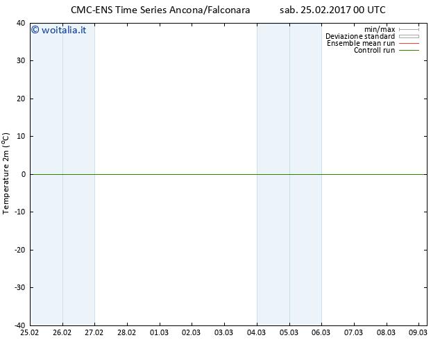 Temperatura (2m) CMC TS sab 25.02.2017 00 GMT