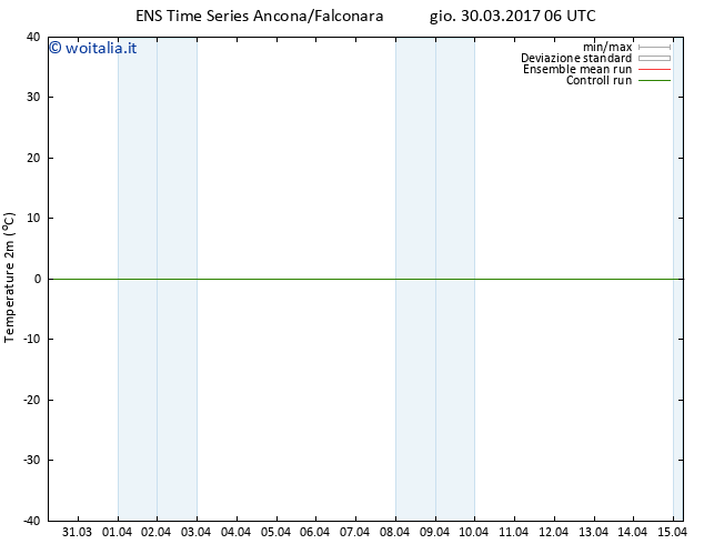 Temperatura (2m) GEFS TS gio 30.03.2017 06 GMT