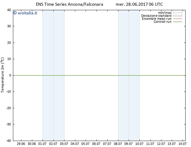 Temperatura (2m) GEFS TS mer 28.06.2017 06 GMT