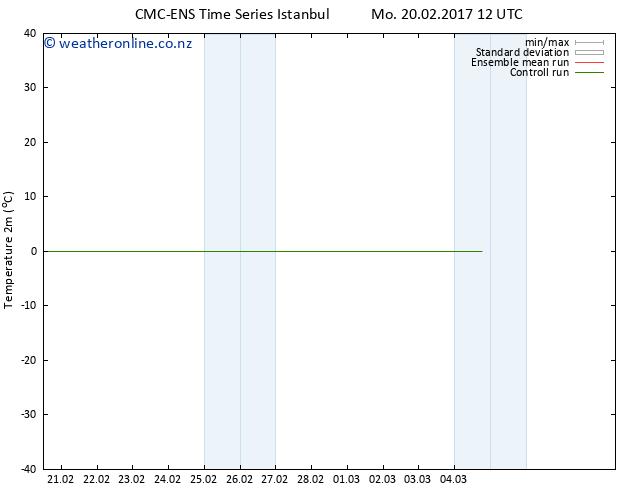Temperature (2m) CMC TS Mo 20.02.2017 12 GMT