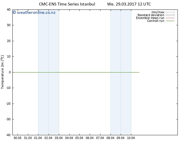 Temperature (2m) CMC TS We 29.03.2017 12 GMT