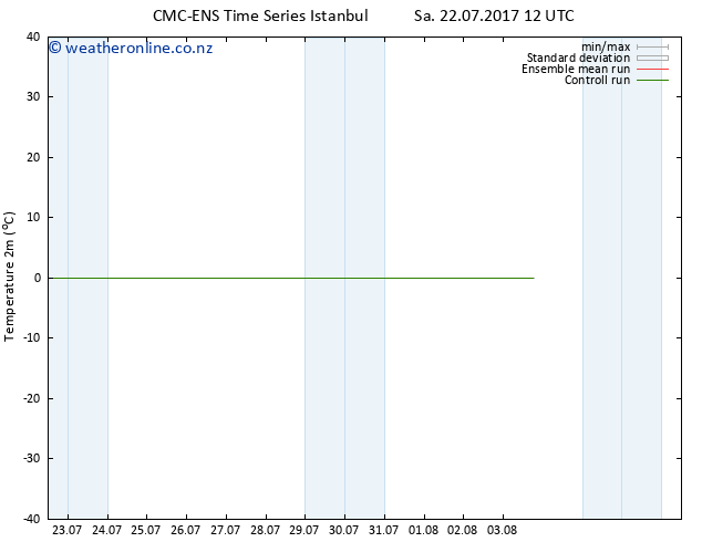Temperature (2m) CMC TS Sa 22.07.2017 12 GMT