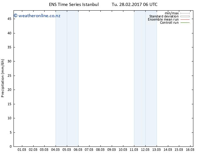 Precipitation GEFS TS Tu 28.02.2017 12 GMT