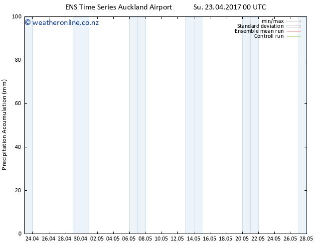 Precipitation accum. GEFS TS Th 27.04.2017 06 GMT