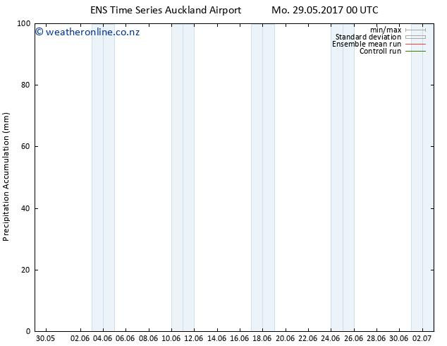 Precipitation accum. GEFS TS Fr 02.06.2017 06 GMT