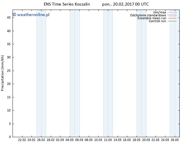 opad GEFS TS pon. 20.02.2017 06 GMT