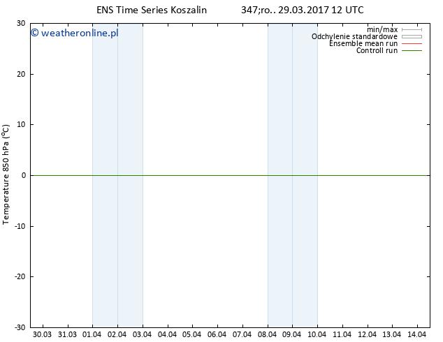 Temp. 850 hPa GEFS TS śro. 29.03.2017 12 GMT