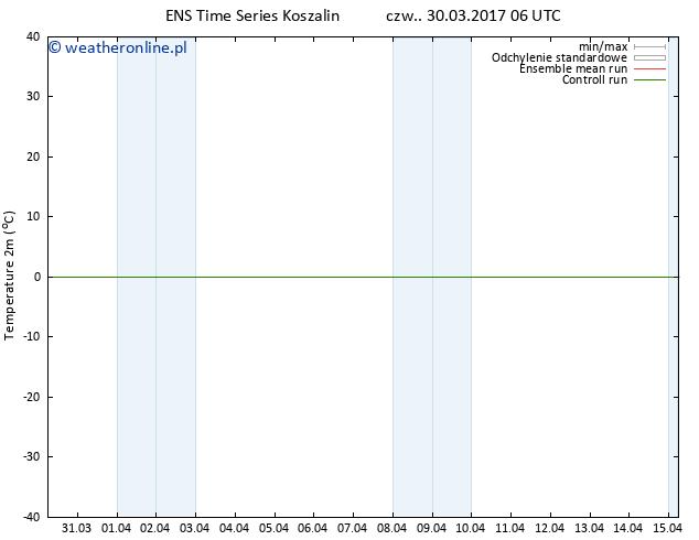 mapa temperatury (2m) GEFS TS czw. 30.03.2017 06 GMT