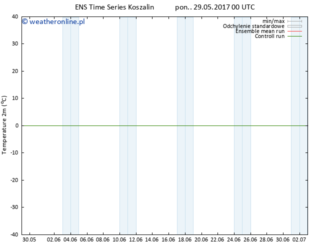 mapa temperatury (2m) GEFS TS pon. 29.05.2017 00 GMT
