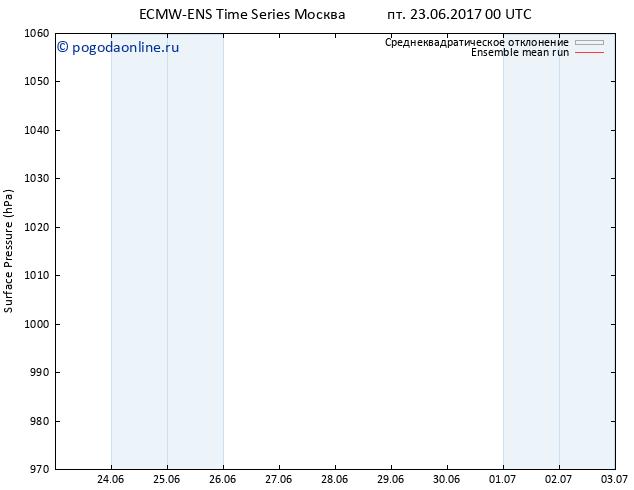 приземное давление ECMWFTS сб 24.06.2017 00 GMT