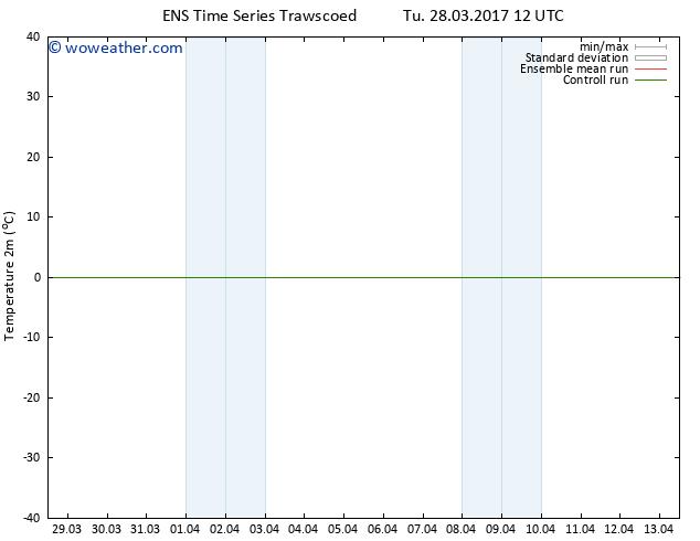 Temperature (2m) GEFS TS Tu 28.03.2017 12 GMT