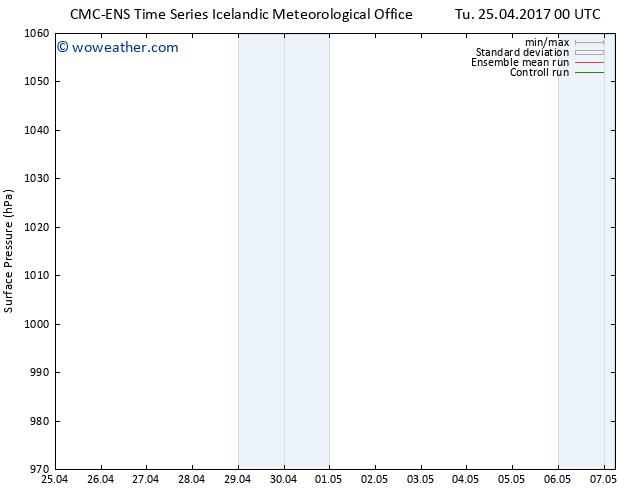 Surface pressure CMC TS Tu 25.04.2017 06 GMT