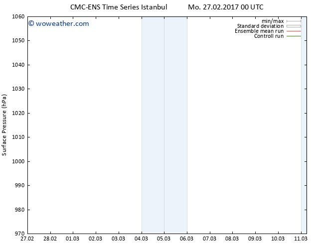 Surface pressure CMC TS Tu 07.03.2017 00 GMT
