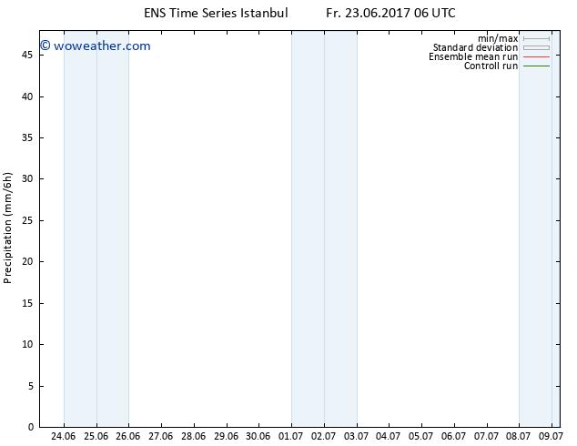 Precipitation GEFS TS Fr 23.06.2017 12 GMT