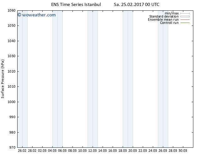 Surface pressure GEFS TS Sa 25.02.2017 00 GMT