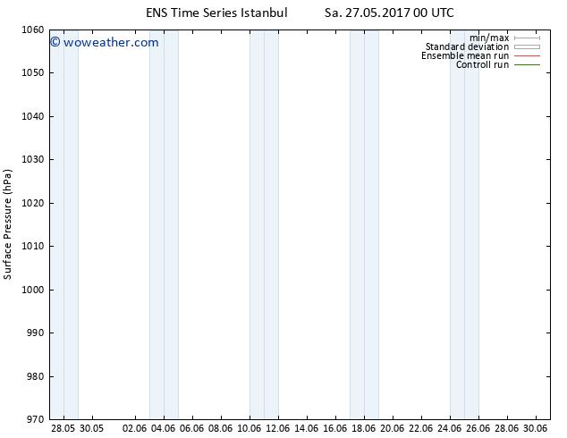 Surface pressure GEFS TS Th 01.06.2017 12 GMT