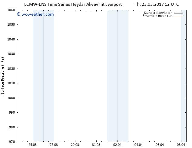 Surface pressure ECMWFTS Fr 24.03.2017 12 GMT