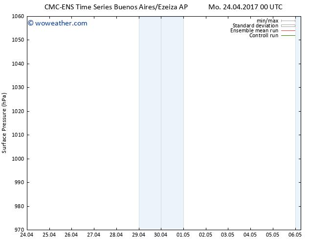 Surface pressure CMC TS Mo 24.04.2017 06 GMT