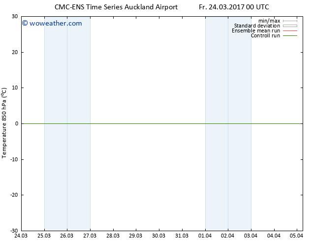 Temp. 850 hPa CMC TS Su 26.03.2017 12 GMT