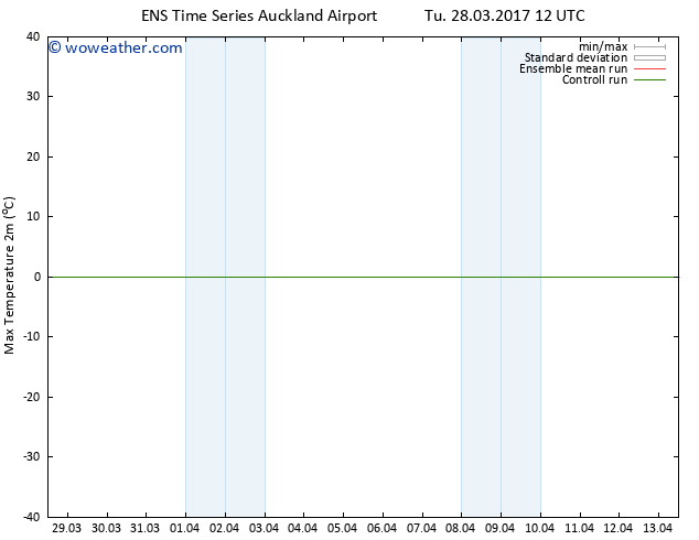 Temperature High (2m) GEFS TS Mo 03.04.2017 18 GMT